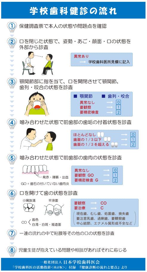 学校歯科健診の流れ