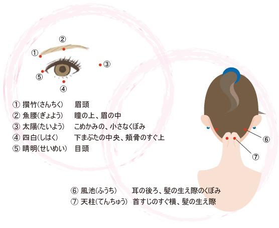目のツボ・首のツボ