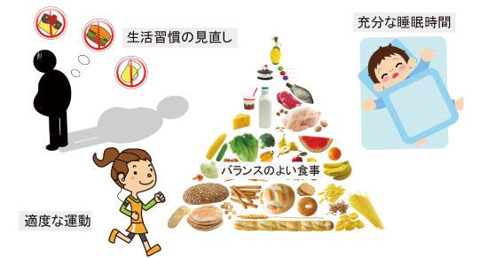 生活習慣の見直し・バランスのよい食事・適度な運動・充分な睡眠時間