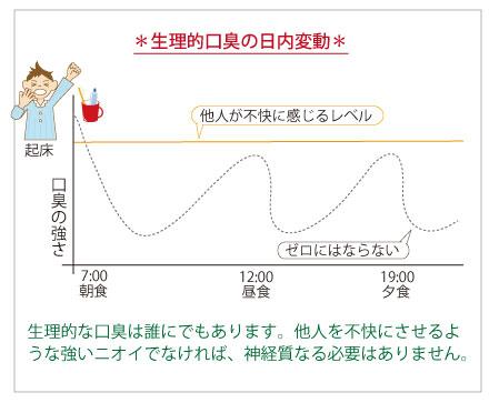 生理的口臭の日内変動表