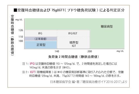空腹時血糖値および75gOGTTによる判定区分