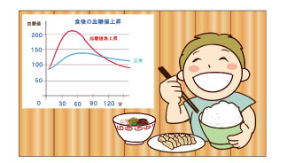 食事による血糖値スパイク
