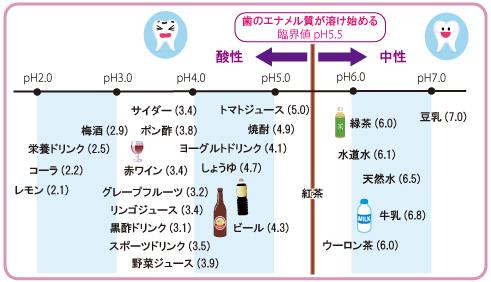 飲料のpH値一覧表