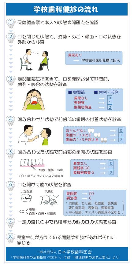 一般社団法人日本学校歯科医会「健康診断の流れと要点」より