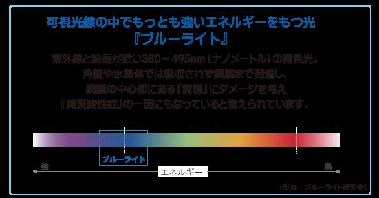 可視光線の中でもっとも強いエネルギーを持つ光『ブルーライト』